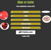 Allan vs Savio h2h player stats