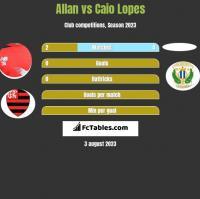 Allan vs Caio Lopes h2h player stats
