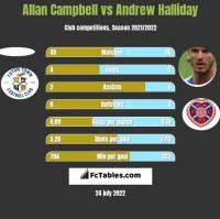 Allan Campbell vs Andrew Halliday h2h player stats