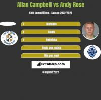 Allan Campbell vs Andy Rose h2h player stats