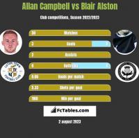 Allan Campbell vs Blair Alston h2h player stats