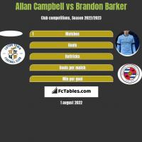 Allan Campbell vs Brandon Barker h2h player stats