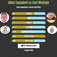 Allan Campbell vs Carl McHugh h2h player stats