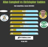Allan Campbell vs Christopher Cadden h2h player stats