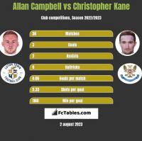 Allan Campbell vs Christopher Kane h2h player stats