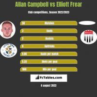 Allan Campbell vs Elliott Frear h2h player stats