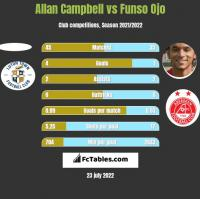 Allan Campbell vs Funso Ojo h2h player stats