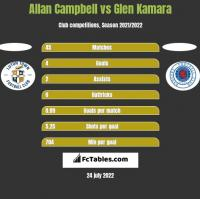Allan Campbell vs Glen Kamara h2h player stats