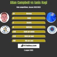 Allan Campbell vs Ianis Hagi h2h player stats