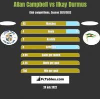 Allan Campbell vs Ilkay Durmus h2h player stats