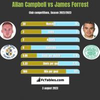 Allan Campbell vs James Forrest h2h player stats