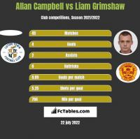 Allan Campbell vs Liam Grimshaw h2h player stats