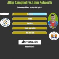 Allan Campbell vs Liam Polworth h2h player stats