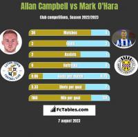Allan Campbell vs Mark O'Hara h2h player stats