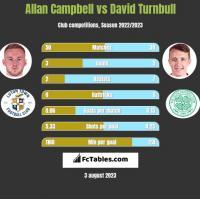 Allan Campbell vs David Turnbull h2h player stats