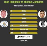 Allan Campbell vs Michael Johnston h2h player stats