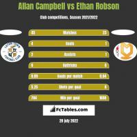 Allan Campbell vs Ethan Robson h2h player stats