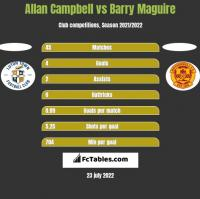 Allan Campbell vs Barry Maguire h2h player stats