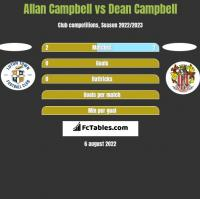 Allan Campbell vs Dean Campbell h2h player stats