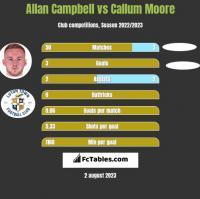 Allan Campbell vs Callum Moore h2h player stats