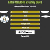 Allan Campbell vs Andy Dales h2h player stats