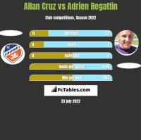 Allan Cruz vs Adrien Regattin h2h player stats