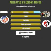 Allan Cruz vs Edison Flores h2h player stats