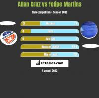 Allan Cruz vs Felipe Martins h2h player stats