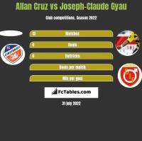 Allan Cruz vs Joseph-Claude Gyau h2h player stats