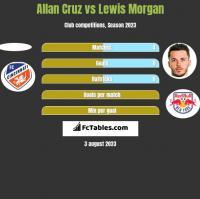 Allan Cruz vs Lewis Morgan h2h player stats