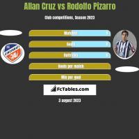 Allan Cruz vs Rodolfo Pizarro h2h player stats