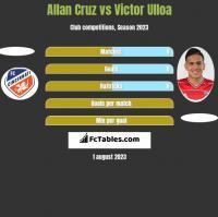 Allan Cruz vs Victor Ulloa h2h player stats