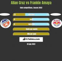 Allan Cruz vs Frankie Amaya h2h player stats
