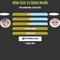 Allan Cruz vs Dylan Nealis h2h player stats