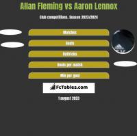 Allan Fleming vs Aaron Lennox h2h player stats