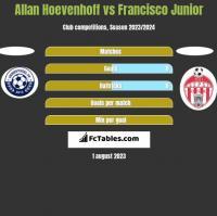 Allan Hoevenhoff vs Francisco Junior h2h player stats