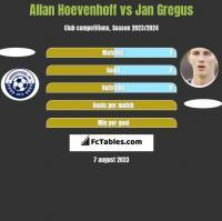 Allan Hoevenhoff vs Jan Gregus h2h player stats