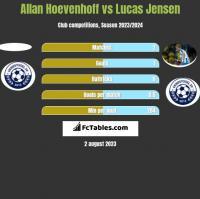 Allan Hoevenhoff vs Lucas Jensen h2h player stats