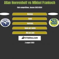 Allan Hoevenhoff vs Mikkel Frankoch h2h player stats