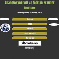 Allan Hoevenhoff vs Morten Brander Knudsen h2h player stats