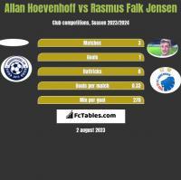 Allan Hoevenhoff vs Rasmus Falk Jensen h2h player stats