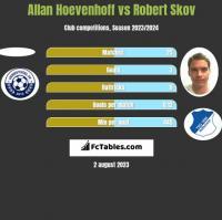 Allan Hoevenhoff vs Robert Skov h2h player stats