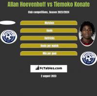 Allan Hoevenhoff vs Tiemoko Konate h2h player stats
