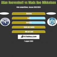 Allan Hoevenhoff vs Mads Boe Mikkelsen h2h player stats