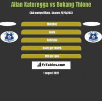 Allan Kateregga vs Bokang Thlone h2h player stats