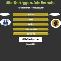 Allan Kateregga vs Cole Alexander h2h player stats