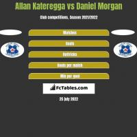 Allan Kateregga vs Daniel Morgan h2h player stats