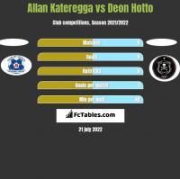 Allan Kateregga vs Deon Hotto h2h player stats