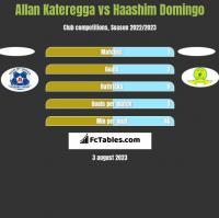 Allan Kateregga vs Haashim Domingo h2h player stats
