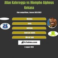 Allan Kateregga vs Hlompho Alpheus Kekana h2h player stats